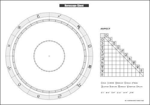 ホロスコープ 二重円